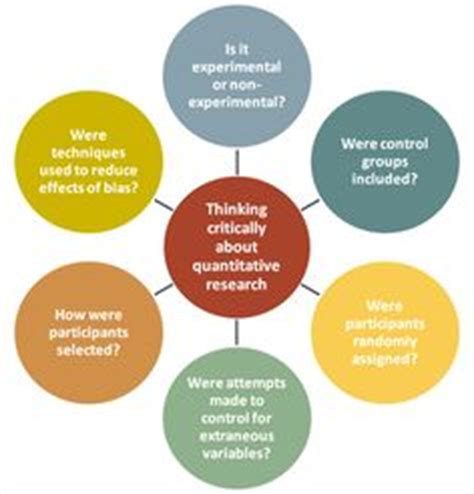 Thesis methodology example for an accurate Social sciences