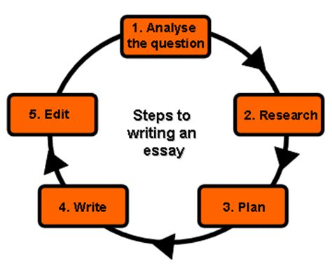 How To Write A Lab Report - Examples of Scientific Lab