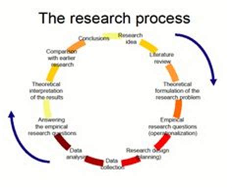 How to Write the Methodology Chapter of a Dissertation or